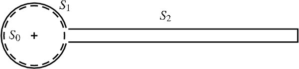 Integration path $S=S_1 cup S_2$ for the force calculation
