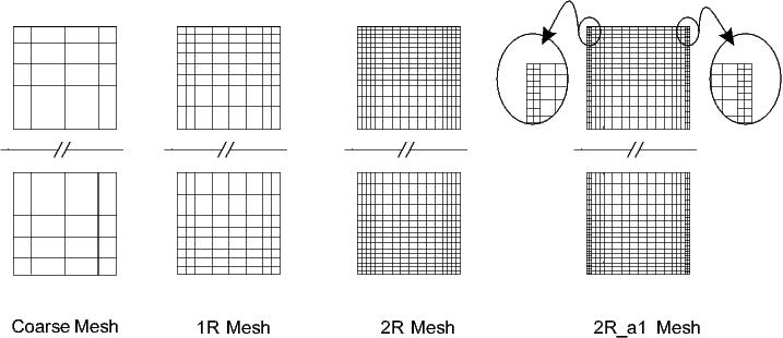 Several hierarchies and types of meshes